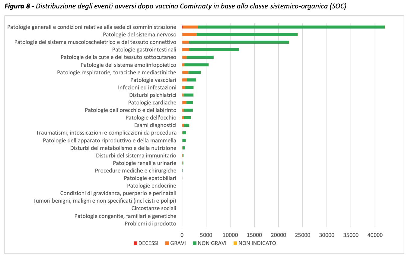 Helpcovid - eventi avversi dopo vaccino Comirnaty (AIFA settembre 2021)